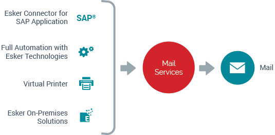 Esker mail services enables submitting the document to be processed from any business or desktop application - Esker Mail Service Solution