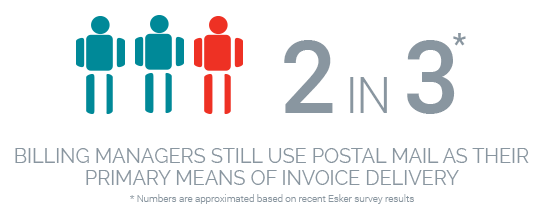 2 out of 3 billing managers still use postal mail as primary means of invoice delivery, instead of automating invoice processing - Esker Facts