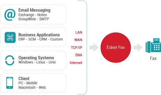 Esker fax for ERP applications enables automating the fax operations easily - Esker Fax Servers Solution