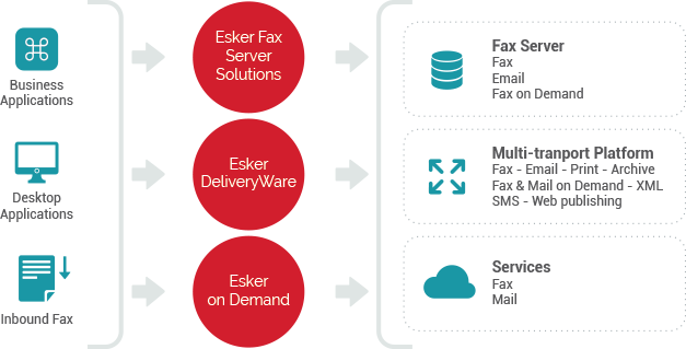 Esker's fax forward program helps migration from unreliable or unsupported faxing systems to modernized solutions - Esker Fax Servers Solution