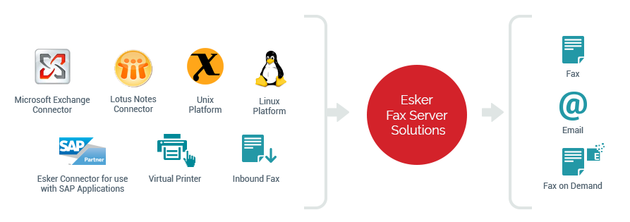 Esker provides the best fax migration expertise & resources for the same with deep business analysis - Esker Fax Servers Solution
